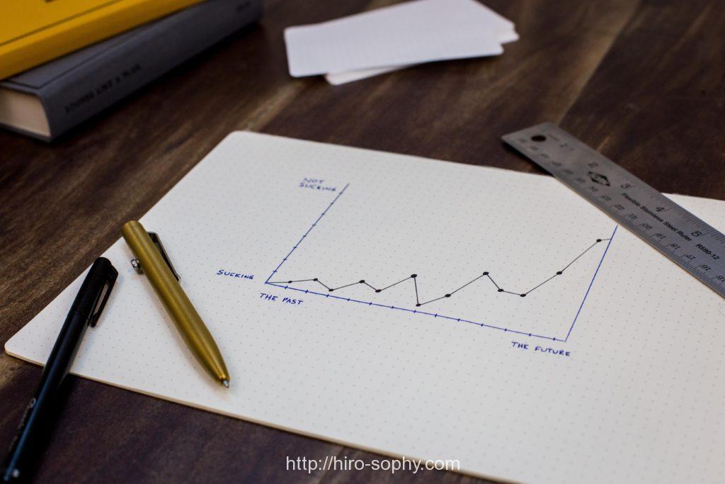 売上のグラフとボールペン